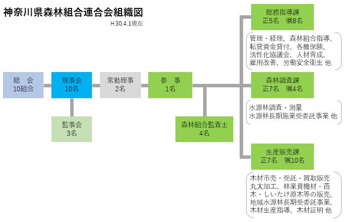 神奈川県森林組合連合会組織図
